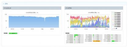 使用360监控监控服务器性能 以及错误修复